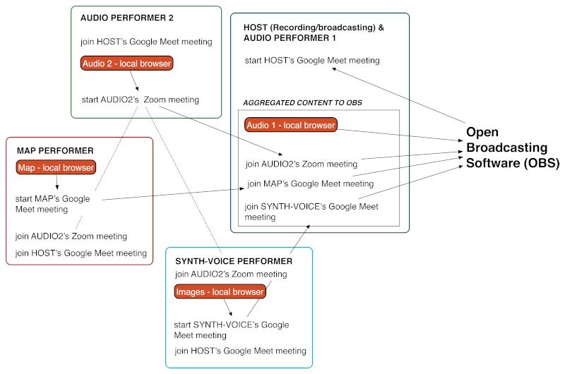 Schubert tech setup diagram